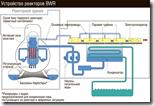 Устройство реакторов BWR